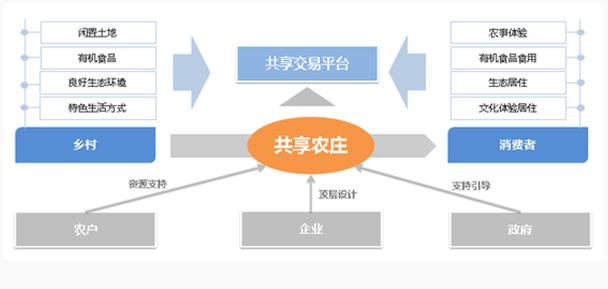 共享农庄:田园综合体实现路径(想做共享农庄的,基础知识get)